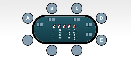 Улицы в покере
